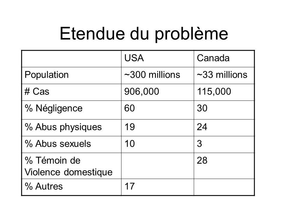 Etendue du problème USACanada Population~300 millions~33 millions # Cas906,000115,000 % Négligence6030 % Abus physiques1924 % Abus sexuels103 % Témoin de Violence domestique 28 % Autres17