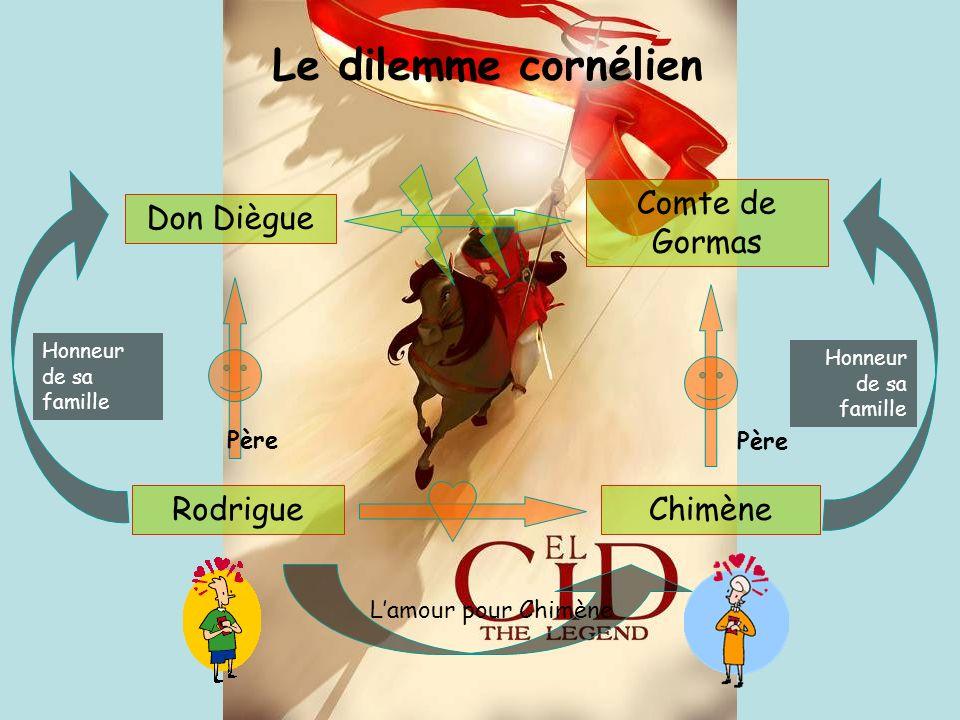Don Diègue Comte de Gormas RodrigueChimène Le dilemme cornélien Lamour pour Chimène Père Honneur de sa famille