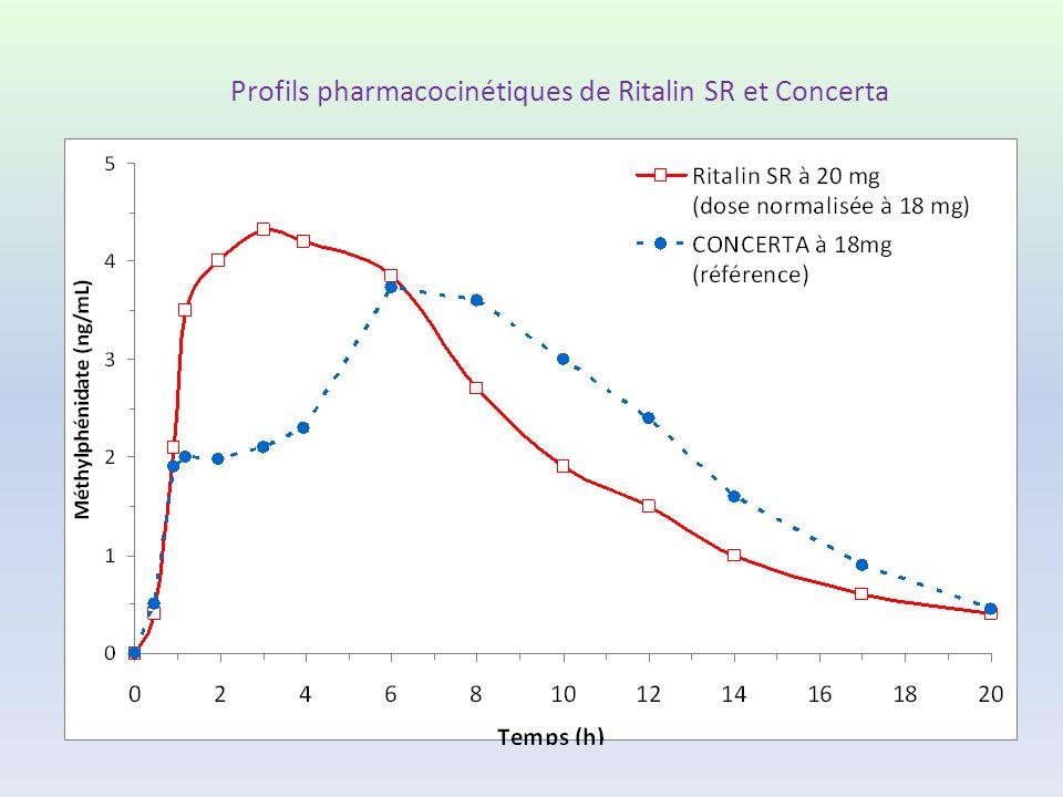 Profils pharmacocinétiques de Ritalin SR et Concerta
