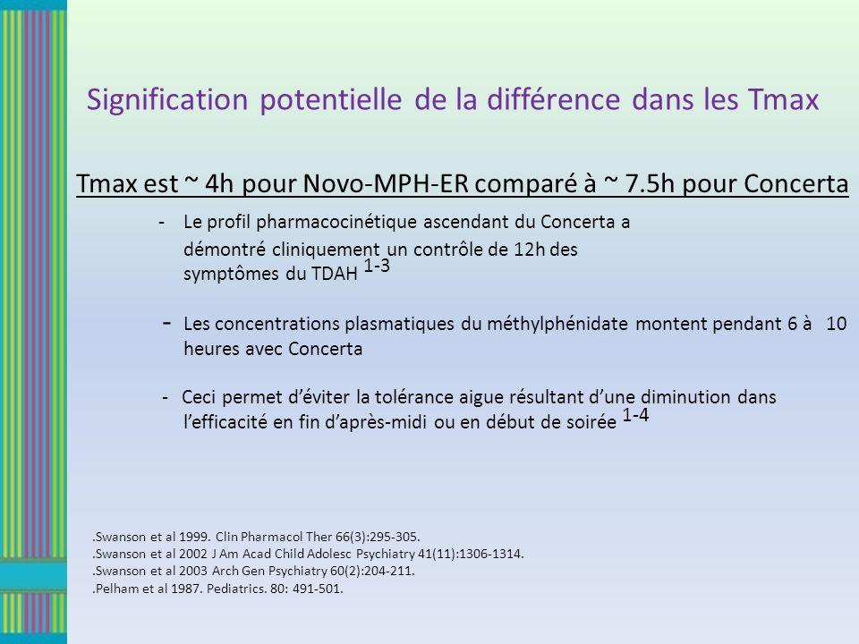 Tmax est ~ 4h pour Novo-MPH-ER comparé à ~ 7.5h pour Concerta - Le profil pharmacocinétique ascendant du Concerta a démontré cliniquement un contrôle de 12h des symptômes du TDAH 1-3 - Les concentrations plasmatiques du méthylphénidate montent pendant 6 à 10 heures avec Concerta - Ceci permet déviter la tolérance aigue résultant dune diminution dans lefficacité en fin daprès-midi ou en début de soirée 1-4 Signification potentielle de la différence dans les Tmax 1.Swanson et al 1999.