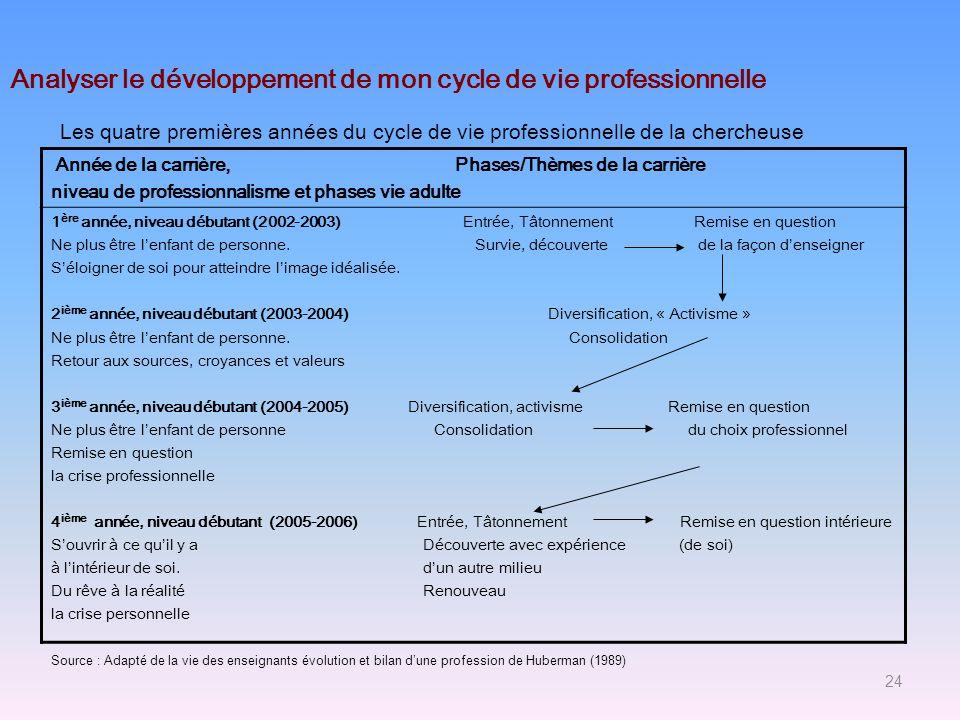 Année de la carrière, Phases/Thèmes de la carrière niveau de professionnalisme et phases vie adulte 1 ère année, niveau débutant (2002-2003) Entrée, T