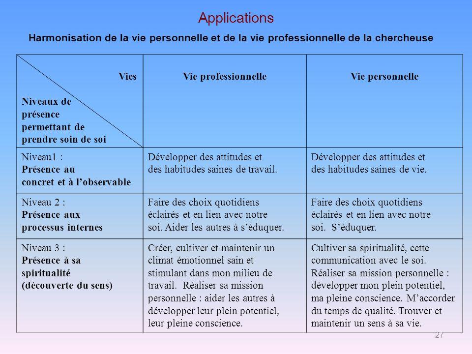 Applications Vies Niveaux de présence permettant de prendre soin de soi Vie professionnelleVie personnelle Niveau1 : Présence au concret et à lobserva