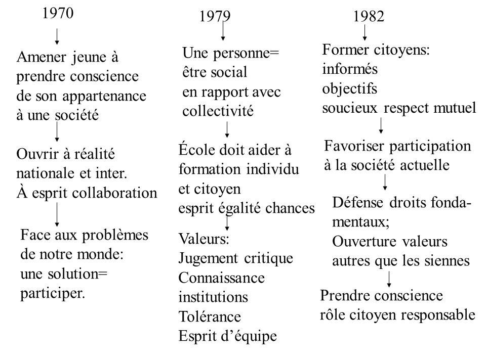 1970 Amener jeune à prendre conscience de son appartenance à une société Ouvrir à réalité nationale et inter.
