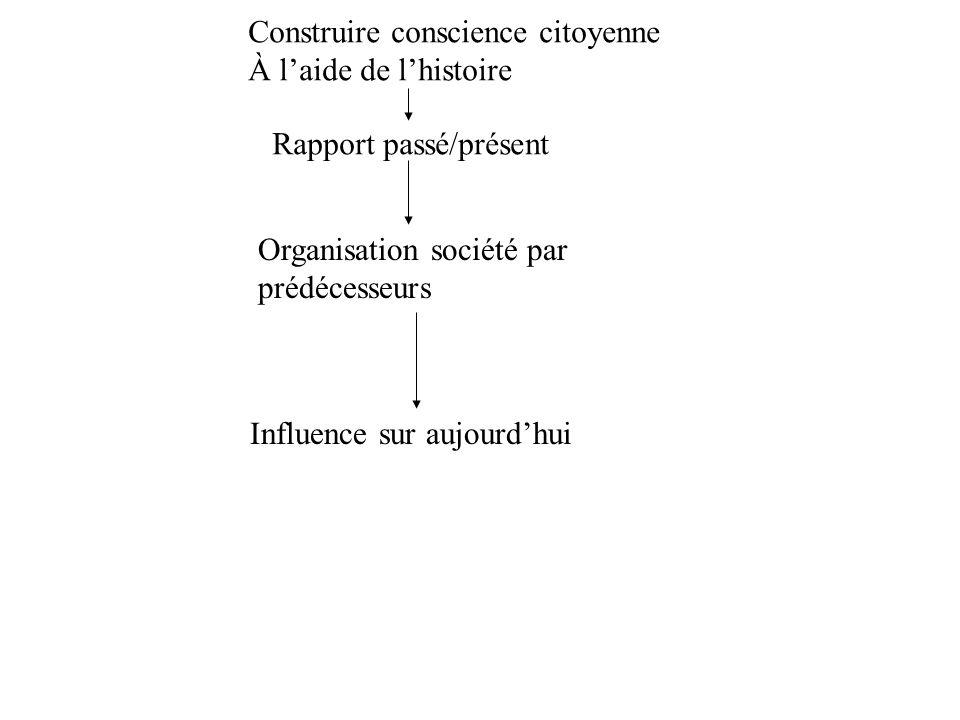 Construire conscience citoyenne À laide de lhistoire Rapport passé/présent Organisation société par prédécesseurs Influence sur aujourdhui