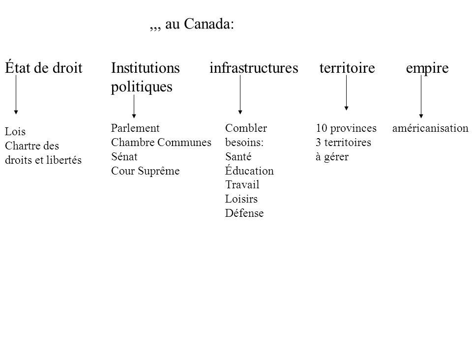 État romain vs État canadien Rapport citoyens et État Continuité ressemblances changement différences Initier élèves au débat Lequel des deux États protège le mieux les intérêts des citoyens.