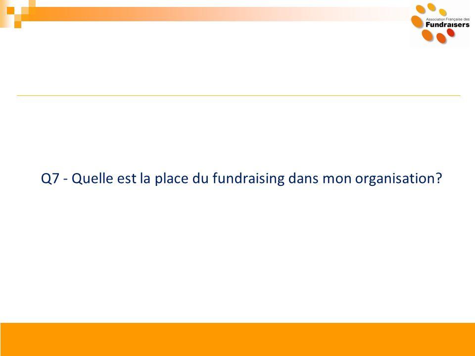 Q7 - Quelle est la place du fundraising dans mon organisation?