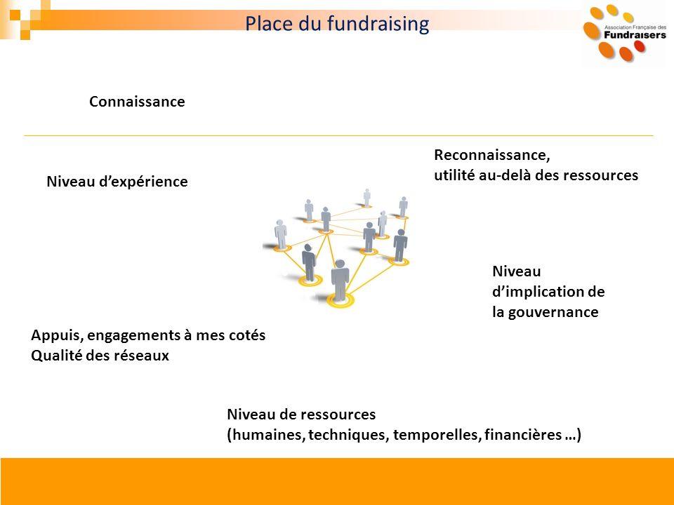 Reconnaissance, utilité au-delà des ressources Appuis, engagements à mes cotés Qualité des réseaux Niveau dimplication de la gouvernance Connaissance
