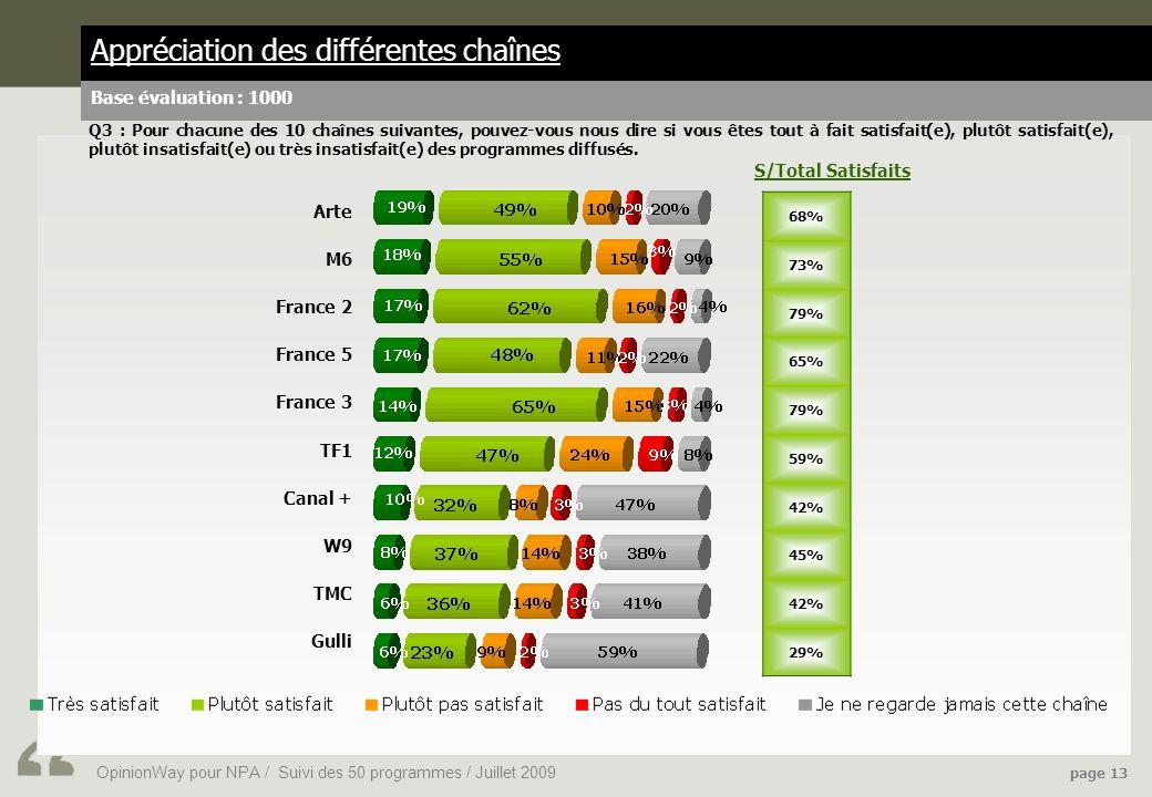 OpinionWay pour NPA / Suivi des 50 programmes / Juillet 2009 page 13 Appréciation des différentes chaînes Base évaluation : 1000 Arte M6 France 2 France 5 France 3 TF1 Canal + W9 TMC Gulli 68% 73% 79% 65% 79% 59% 42% 45% 42% 29% S/Total Satisfaits Q3 : Pour chacune des 10 chaînes suivantes, pouvez-vous nous dire si vous êtes tout à fait satisfait(e), plutôt satisfait(e), plutôt insatisfait(e) ou très insatisfait(e) des programmes diffusés.