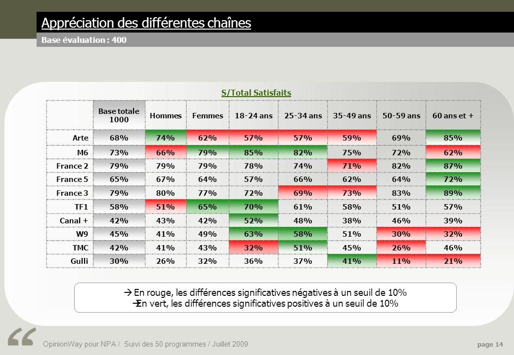 OpinionWay pour NPA / Suivi des 50 programmes / Juillet 2009 page 14 Appréciation des différentes chaînes Base évaluation : 400 Base totale 1000 HommesFemmes18-24 ans25-34 ans35-49 ans50-59 ans60 ans et + Arte68%74%62%57% 59%69%85% M673%66%79%85%82%75%72%62% France 279% 78%74%71%82%87% France 565%67%64%57%66%62%64%72% France 379%80%77%72%69%73%83%89% TF158%51%65%70%61%58%51%57% Canal +42%43%42%52%48%38%46%39% W945%41%49%63%58%51%30%32% TMC42%41%43%32%51%45%26%46% Gulli30%26%32%36%37%41%11%21% S/Total Satisfaits En rouge, les différences significatives négatives à un seuil de 10% En vert, les différences significatives positives à un seuil de 10%