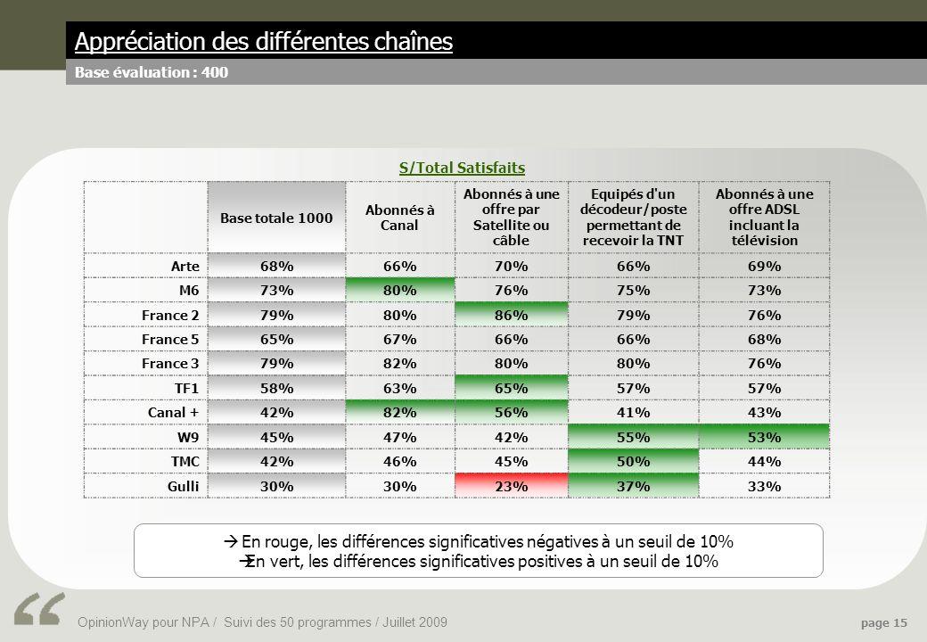 OpinionWay pour NPA / Suivi des 50 programmes / Juillet 2009 page 15 Appréciation des différentes chaînes Base évaluation : 400 Base totale 1000 Abonnés à Canal Abonnés à une offre par Satellite ou câble Equipés d un décodeur/poste permettant de recevoir la TNT Abonnés à une offre ADSL incluant la télévision Arte68%66%70%66%69% M673%80%76%75%73% France 279%80%86%79%76% France 565%67%66% 68% France 379%82%80% 76% TF158%63%65%57% Canal +42%82%56%41%43% W945%47%42%55%53% TMC42%46%45%50%44% Gulli30% 23%37%33% S/Total Satisfaits En rouge, les différences significatives négatives à un seuil de 10% En vert, les différences significatives positives à un seuil de 10%