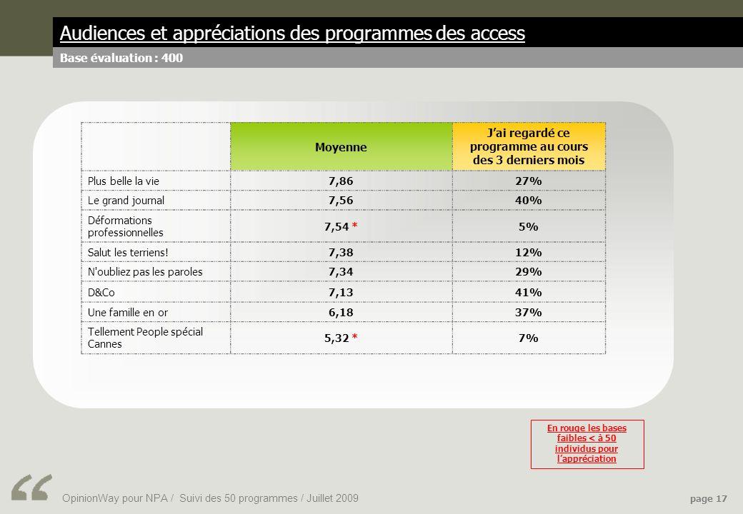 OpinionWay pour NPA / Suivi des 50 programmes / Juillet 2009 page 17 Audiences et appréciations des programmes des access Base évaluation : 400 Moyenne Jai regardé ce programme au cours des 3 derniers mois Plus belle la vie7,8627% Le grand journal7,5640% Déformations professionnelles 7,54 *5% Salut les terriens!7,3812% N oubliez pas les paroles7,3429% D&Co7,1341% Une famille en or6,1837% Tellement People spécial Cannes 5,32 *7% En rouge les bases faibles < à 50 individus pour lappréciation