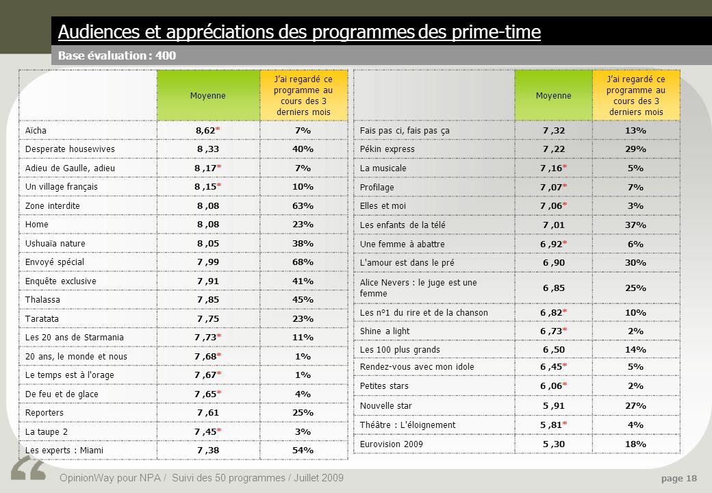 OpinionWay pour NPA / Suivi des 50 programmes / Juillet 2009 page 18 Audiences et appréciations des programmes des prime-time Base évaluation : 400 Moyenne Jai regardé ce programme au cours des 3 derniers mois Aïcha8,62*7% Desperate housewives8,3340% Adieu de Gaulle, adieu8,17*7% Un village français8,15*10% Zone interdite8,0863% Home8,0823% Ushuaïa nature8,0538% Envoyé spécial7,9968% Enquête exclusive7,9141% Thalassa7,8545% Taratata7,7523% Les 20 ans de Starmania7,73*11% 20 ans, le monde et nous7,68*1% Le temps est à l orage7,67*1% De feu et de glace7,65*4% Reporters7,6125% La taupe 27,45*3% Les experts : Miami7,3854% Moyenne Jai regardé ce programme au cours des 3 derniers mois Fais pas ci, fais pas ça7,3213% Pékin express7,2229% La musicale7,16*5% Profilage7,07*7% Elles et moi7,06*3% Les enfants de la télé7,0137% Une femme à abattre6,92*6% L amour est dans le pré6,9030% Alice Nevers : le juge est une femme 6,8525% Les n°1 du rire et de la chanson6,82*10% Shine a light6,73*2% Les 100 plus grands6,5014% Rendez-vous avec mon idole6,45*5% Petites stars6,06*2% Nouvelle star5,9127% Théâtre : L éloignement5,81*4% Eurovision 20095,3018%