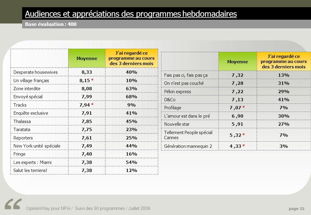 OpinionWay pour NPA / Suivi des 50 programmes / Juillet 2009 page 22 Audiences et appréciations des programmes hebdomadaires Base évaluation : 400 Moyenne Jai regardé ce programme au cours des 3 derniers mois Desperate housewives8,3340% Un village français8,15 *10% Zone interdite8,0863% Envoyé spécial7,9968% Tracks7,94 *9% Enquête exclusive7,9141% Thalassa7,8545% Taratata7,7523% Reporters7,6125% New York unité spéciale7,4944% Fringe7,4016% Les experts : Miami7,3854% Salut les terriens!7,3812% Moyenne Jai regardé ce programme au cours des 3 derniers mois Fais pas ci, fais pas ça7,3213% On n est pas couché7,2831% Pékin express7,2229% D&Co7,1341% Profilage7,07 *7% L amour est dans le pré6,9030% Nouvelle star5,9127% Tellement People spécial Cannes 5,32 *7% Génération mannequin 24,33 *3%