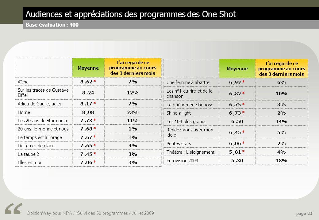 OpinionWay pour NPA / Suivi des 50 programmes / Juillet 2009 page 23 Audiences et appréciations des programmes des One Shot Base évaluation : 400 Moyenne Jai regardé ce programme au cours des 3 derniers mois Aïcha8,62 *7% Sur les traces de Gustave Eiffel 8,2412% Adieu de Gaulle, adieu8,17 *7% Home8,0823% Les 20 ans de Starmania7,73 *11% 20 ans, le monde et nous7,68 *1% Le temps est à l orage7,67 *1% De feu et de glace7,65 *4% La taupe 27,45 *3% Elles et moi7,06 *3% Moyenne Jai regardé ce programme au cours des 3 derniers mois Une femme à abattre6,92 *6% Les n°1 du rire et de la chanson 6,82 *10% Le phénomène Dubosc6,75 *3% Shine a light6,73 *2% Les 100 plus grands6,5014% Rendez-vous avec mon idole 6,45 *5% Petites stars6,06 *2% Théâtre : L éloignement5,81 *4% Eurovision 20095,3018%