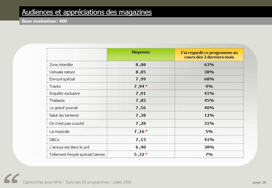 OpinionWay pour NPA / Suivi des 50 programmes / Juillet 2009 page 26 Audiences et appréciations des magazines Base évaluation : 400 Moyenne Jai regardé ce programme au cours des 3 derniers mois Zone interdite8,0863% Ushuaïa nature8,0538% Envoyé spécial7,9968% Tracks7,94 *9% Enquête exclusive7,9141% Thalassa7,8545% Le grand journal7,5640% Salut les terriens!7,3812% On n est pas couché7,2831% La musicale7,16 *5% D&Co7,1341% L amour est dans le pré6,9030% Tellement People spécial Cannes5,32 *7%
