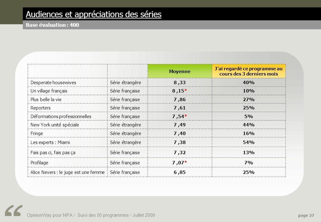 OpinionWay pour NPA / Suivi des 50 programmes / Juillet 2009 page 27 Audiences et appréciations des séries Base évaluation : 400 Moyenne Jai regardé ce programme au cours des 3 derniers mois Desperate housewivesSérie étrangère8,3340% Un village françaisSérie française8,15*10% Plus belle la vieSérie française7,8627% ReportersSérie française7,6125% Déformations professionnellesSérie française7,54*5% New York unité spécialeSérie étrangère7,4944% FringeSérie étrangère7,4016% Les experts : MiamiSérie étrangère7,3854% Fais pas ci, fais pas çaSérie française7,3213% ProfilageSérie française7,07*7% Alice Nevers : le juge est une femmeSérie française6,8525%