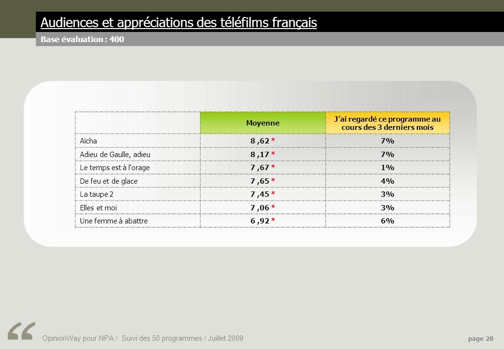 OpinionWay pour NPA / Suivi des 50 programmes / Juillet 2009 page 28 Audiences et appréciations des téléfilms français Base évaluation : 400 Moyenne Jai regardé ce programme au cours des 3 derniers mois Aïcha8,62 *7% Adieu de Gaulle, adieu8,17 *7% Le temps est à l orage7,67 *1% De feu et de glace7,65 *4% La taupe 27,45 *3% Elles et moi7,06 *3% Une femme à abattre6,92 *6%