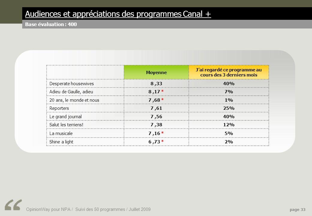 OpinionWay pour NPA / Suivi des 50 programmes / Juillet 2009 page 33 Audiences et appréciations des programmes Canal + Base évaluation : 400 Moyenne Jai regardé ce programme au cours des 3 derniers mois Desperate housewives8,3340% Adieu de Gaulle, adieu8,17 *7% 20 ans, le monde et nous7,68 *1% Reporters7,6125% Le grand journal7,5640% Salut les terriens!7,3812% La musicale7,16 *5% Shine a light6,73 *2%