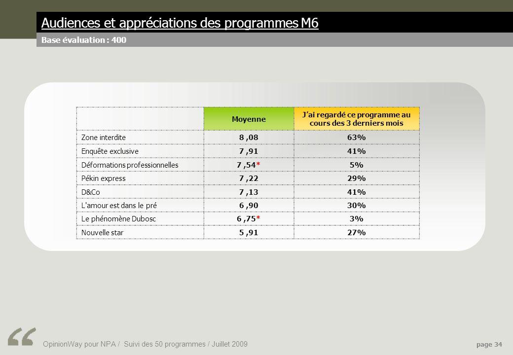 OpinionWay pour NPA / Suivi des 50 programmes / Juillet 2009 page 34 Audiences et appréciations des programmes M6 Base évaluation : 400 Moyenne Jai regardé ce programme au cours des 3 derniers mois Zone interdite8,0863% Enquête exclusive7,9141% Déformations professionnelles7,54*5% Pékin express7,2229% D&Co7,1341% L amour est dans le pré6,9030% Le phénomène Dubosc6,75*3% Nouvelle star5,9127%
