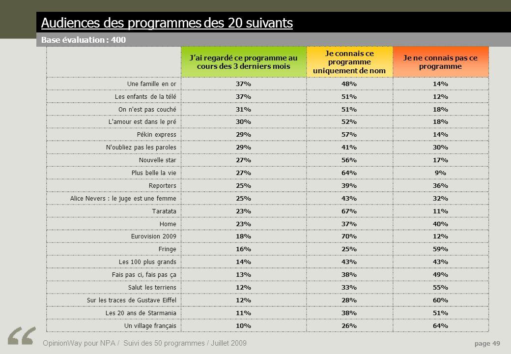 OpinionWay pour NPA / Suivi des 50 programmes / Juillet 2009 page 49 Audiences des programmes des 20 suivants Base évaluation : 400 Jai regardé ce programme au cours des 3 derniers mois Je connais ce programme uniquement de nom Je ne connais pas ce programme Une famille en or37%48%14% Les enfants de la télé37%51%12% On n est pas couché31%51%18% L amour est dans le pré30%52%18% Pékin express29%57%14% N oubliez pas les paroles29%41%30% Nouvelle star27%56%17% Plus belle la vie27%64%9% Reporters25%39%36% Alice Nevers : le juge est une femme25%43%32% Taratata23%67%11% Home23%37%40% Eurovision 200918%70%12% Fringe16%25%59% Les 100 plus grands14%43% Fais pas ci, fais pas ça13%38%49% Salut les terriens12%33%55% Sur les traces de Gustave Eiffel12%28%60% Les 20 ans de Starmania11%38%51% Un village français10%26%64%