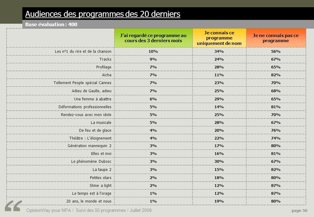 OpinionWay pour NPA / Suivi des 50 programmes / Juillet 2009 page 50 Audiences des programmes des 20 derniers Base évaluation : 400 Jai regardé ce programme au cours des 3 derniers mois Je connais ce programme uniquement de nom Je ne connais pas ce programme Les n°1 du rire et de la chanson10%34%56% Tracks9%24%67% Profilage7%28%65% Aïcha7%11%82% Tellement People spécial Cannes7%23%70% Adieu de Gaulle, adieu7%25%68% Une femme à abattre6%29%65% Déformations professionnelles5%14%81% Rendez-vous avec mon idole5%25%70% La musicale5%28%67% De feu et de glace4%20%76% Théâtre : L éloignement4%22%74% Génération mannequin 23%17%80% Elles et moi3%16%81% Le phénomène Dubosc3%30%67% La taupe 23%15%82% Petites stars2%18%80% Shine a light2%12%87% Le temps est à l orage1%12%87% 20 ans, le monde et nous1%19%80%