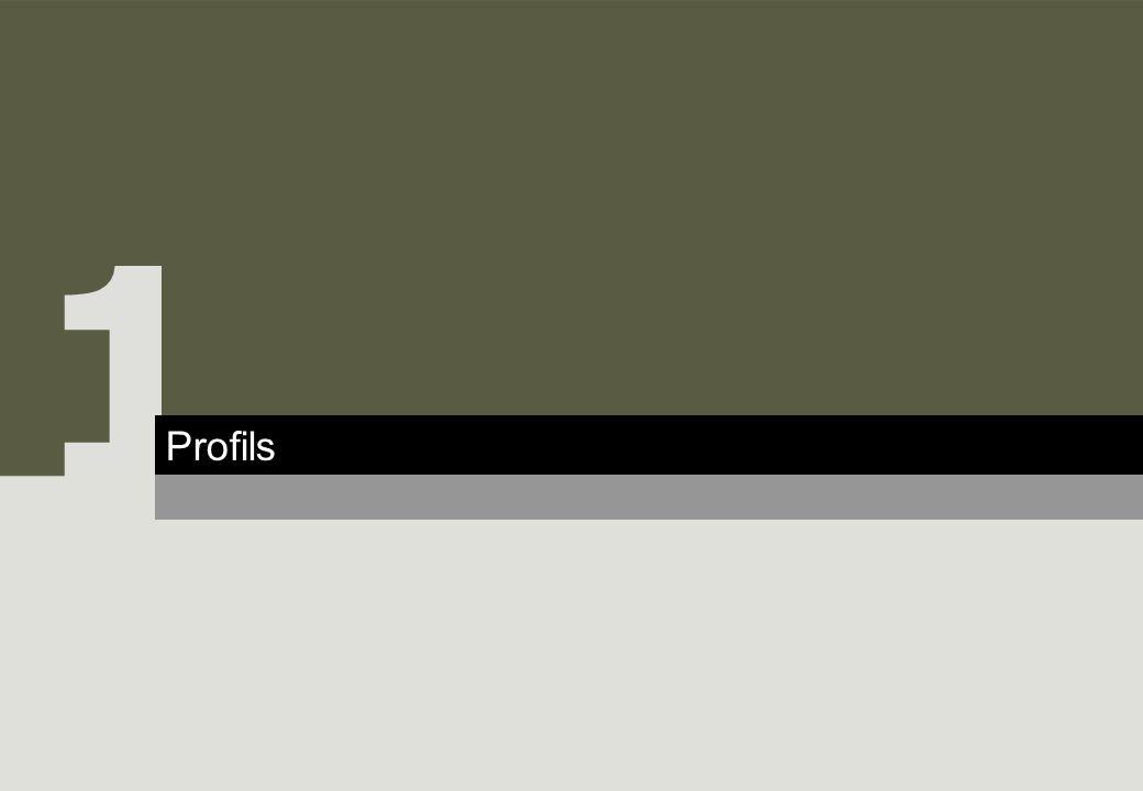 Méthodologie 1 Profils