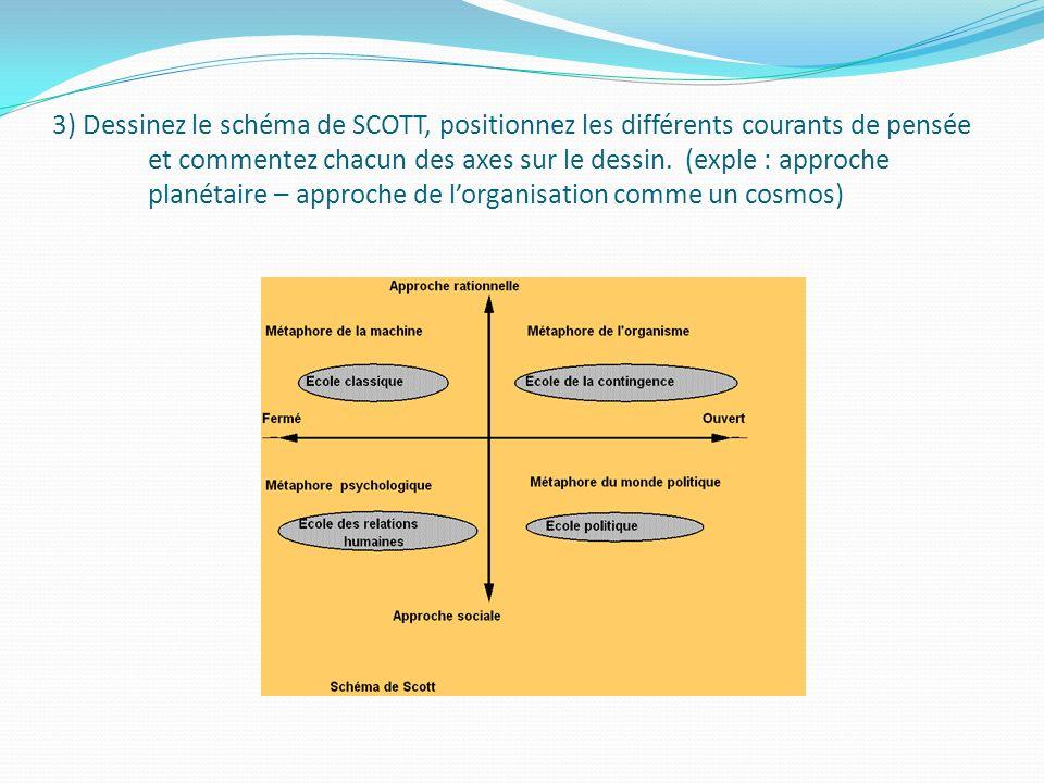 3) Dessinez le schéma de SCOTT, positionnez les différents courants de pensée et commentez chacun des axes sur le dessin. (exple : approche planétaire
