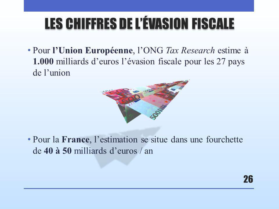 LES CHIFFRES DE LÉVASION FISCALE Pour lUnion Européenne, lONG Tax Research estime à 1.000 milliards deuros lévasion fiscale pour les 27 pays de lunion Pour la France, lestimation se situe dans une fourchette de 40 à 50 milliards deuros / an 26