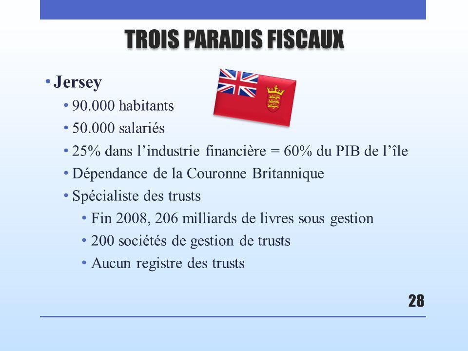 TROIS PARADIS FISCAUX Jersey 90.000 habitants 50.000 salariés 25% dans lindustrie financière = 60% du PIB de lîle Dépendance de la Couronne Britannique Spécialiste des trusts Fin 2008, 206 milliards de livres sous gestion 200 sociétés de gestion de trusts Aucun registre des trusts 28