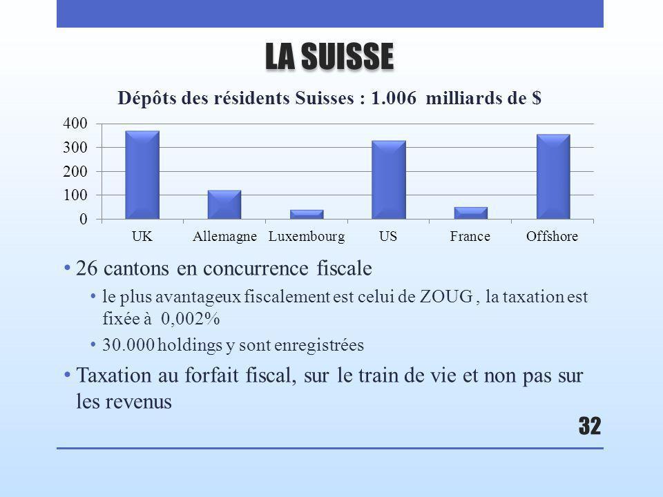 LA SUISSE 26 cantons en concurrence fiscale le plus avantageux fiscalement est celui de ZOUG, la taxation est fixée à 0,002% 30.000 holdings y sont enregistrées Taxation au forfait fiscal, sur le train de vie et non pas sur les revenus 32