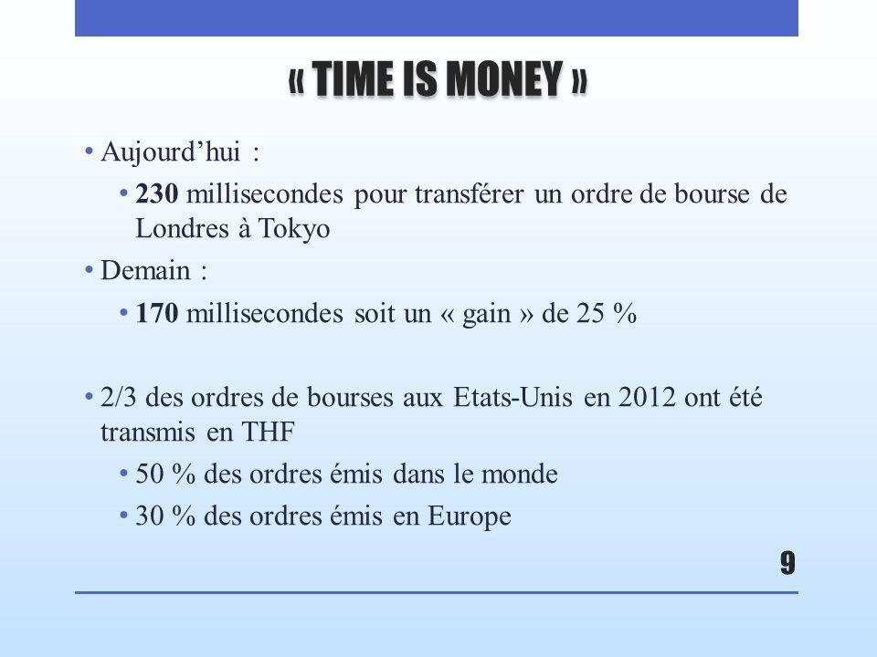 « TIME IS MONEY » Aujourdhui : 230 millisecondes pour transférer un ordre de bourse de Londres à Tokyo Demain : 170 millisecondes soit un « gain » de 25 % 2/3 des ordres de bourses aux Etats-Unis en 2012 ont été transmis en THF 50 % des ordres émis dans le monde 30 % des ordres émis en Europe 9