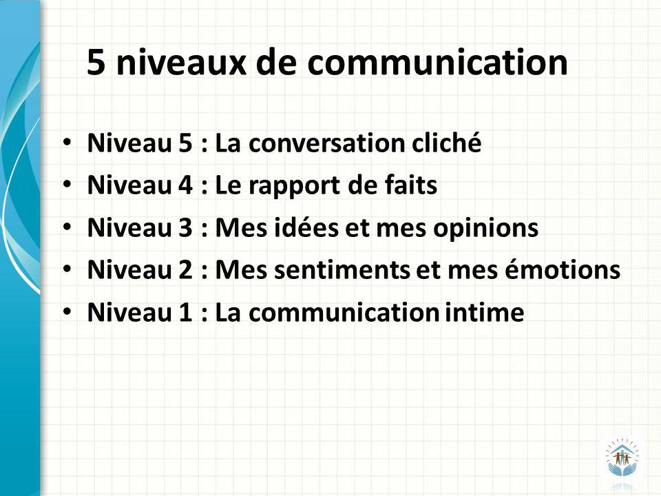 5 niveaux de communication Niveau 5 : La conversation cliché Niveau 4 : Le rapport de faits Niveau 3 : Mes idées et mes opinions Niveau 2 : Mes sentiments et mes émotions Niveau 1 : La communication intime