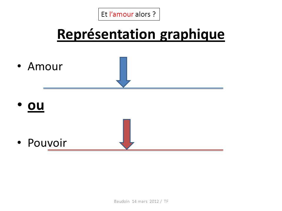 Représentation graphique Amour ou Pouvoir Baudoin 14 mars 2012 / TF Et lamour alors