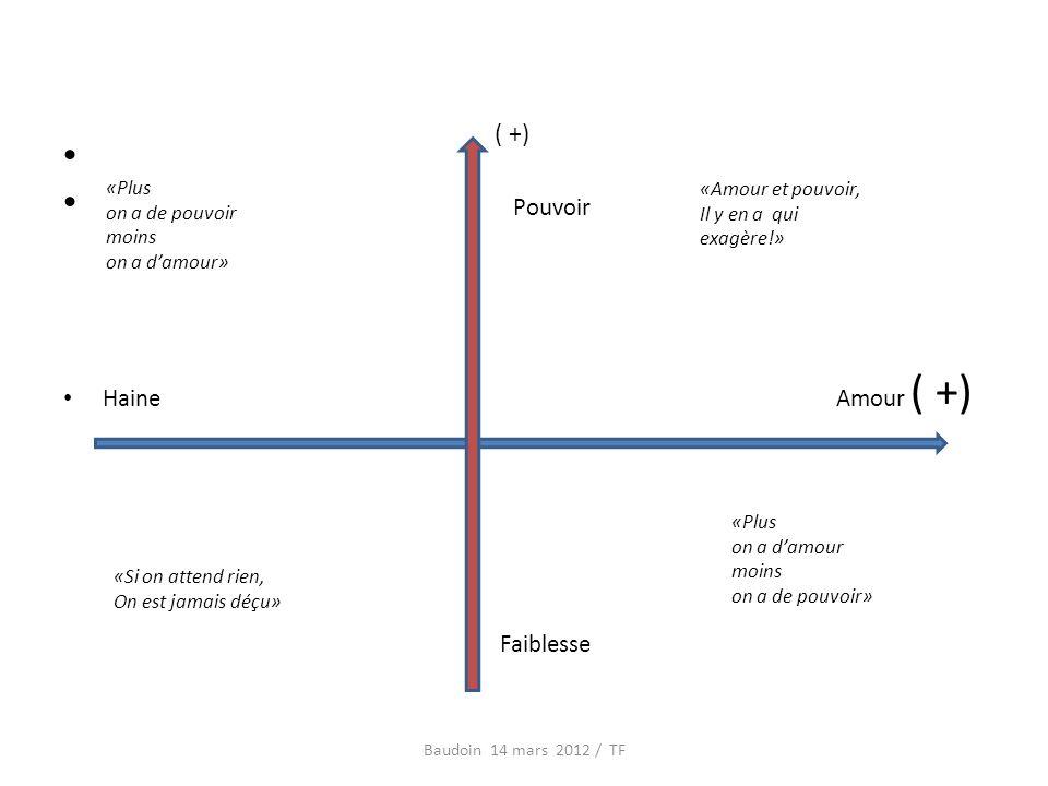 Pouvoir Haine Amour ( +) Faiblesse Baudoin 14 mars 2012 / TF «Plus on a damour moins on a de pouvoir» «Plus on a de pouvoir moins on a damour» «Si on attend rien, On est jamais déçu» «Amour et pouvoir, Il y en a qui exagère!» ( +)