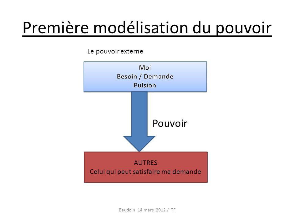 Première modélisation du pouvoir Baudoin 14 mars 2012 / TF AUTRES Celui qui peut satisfaire ma demande Pouvoir Le pouvoir externe