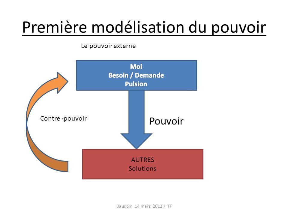 Première modélisation du pouvoir Baudoin 14 mars 2012 / TF AUTRES Solutions Pouvoir Contre -pouvoir Le pouvoir externe