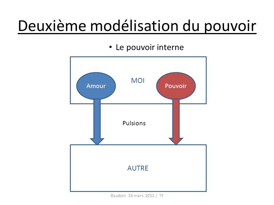 Deuxième modélisation du pouvoir Le pouvoir interne Baudoin 14 mars 2012 / TF MOI AmourPouvoir AUTRE Pulsions