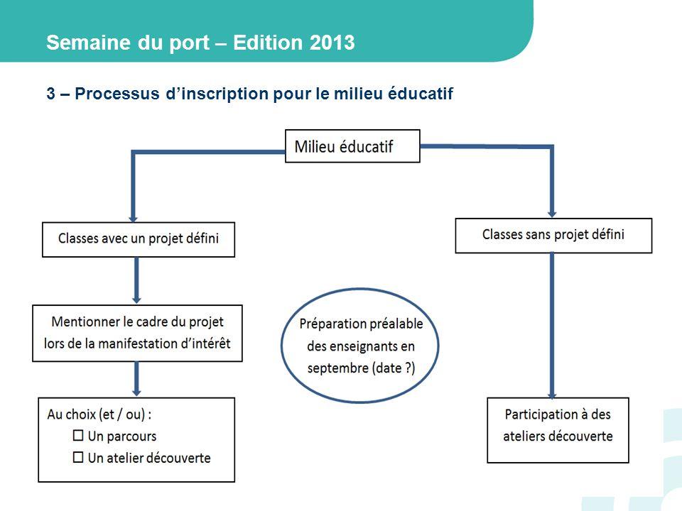 3 – Processus dinscription pour le milieu éducatif Semaine du port – Edition 2013