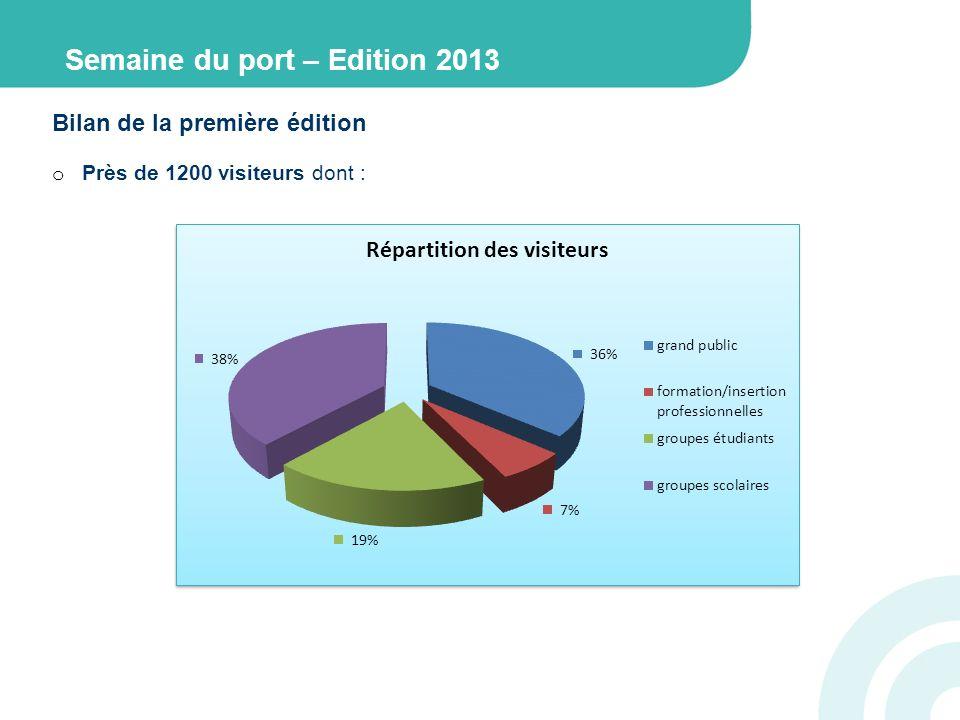 Bilan de la première édition o Près de 1200 visiteurs dont : Semaine du port – Edition 2013