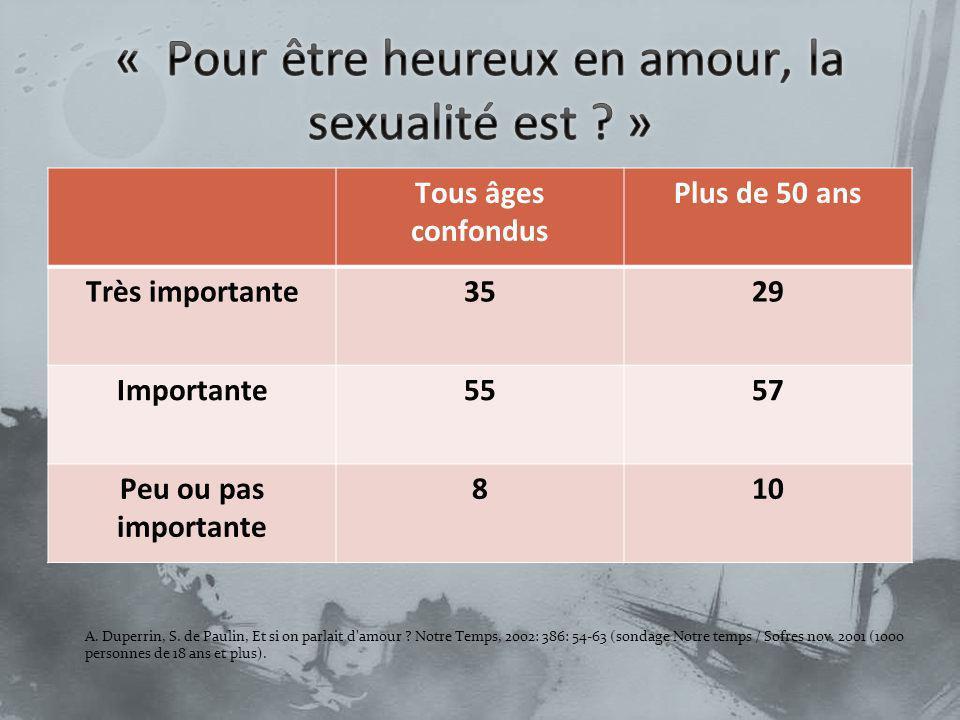 Tous âges confondus Plus de 50 ans Très importante3529 Importante5557 Peu ou pas importante 810 A. Duperrin, S. de Paulin, Et si on parlait d'amour ?