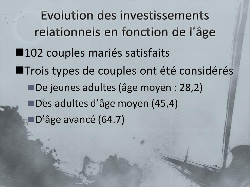 102 couples mariés satisfaits Trois types de couples ont été considérés De jeunes adultes (âge moyen : 28,2) Des adultes dâge moyen (45,4) Dâge avancé