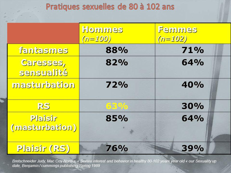 Hommes (n=100) Femmes (n=102) fantasmes88%71% Caresses, sensualité 82%64% masturbation72%40% RS63%30% Plaisir (masturbation) 85%64% Plaisir (RS) 76%39% Bretschneider Judy, Mac Coy Norma, « Sexual interest and behavior in healthy 80-102 years year old « our Sexuality up date, Benjamin / cummings publishing, Spring 1989
