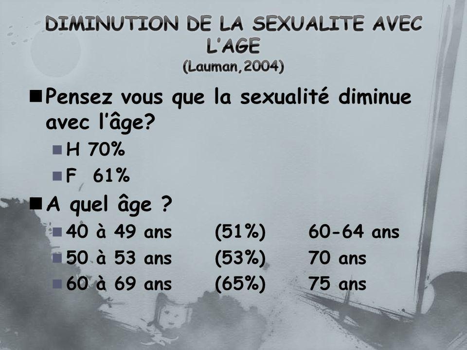 Pensez vous que la sexualité diminue avec lâge? H 70% F 61% A quel âge ? 40 à 49 ans(51%)60-64 ans 50 à 53 ans(53%)70 ans 60 à 69 ans(65%)75 ans