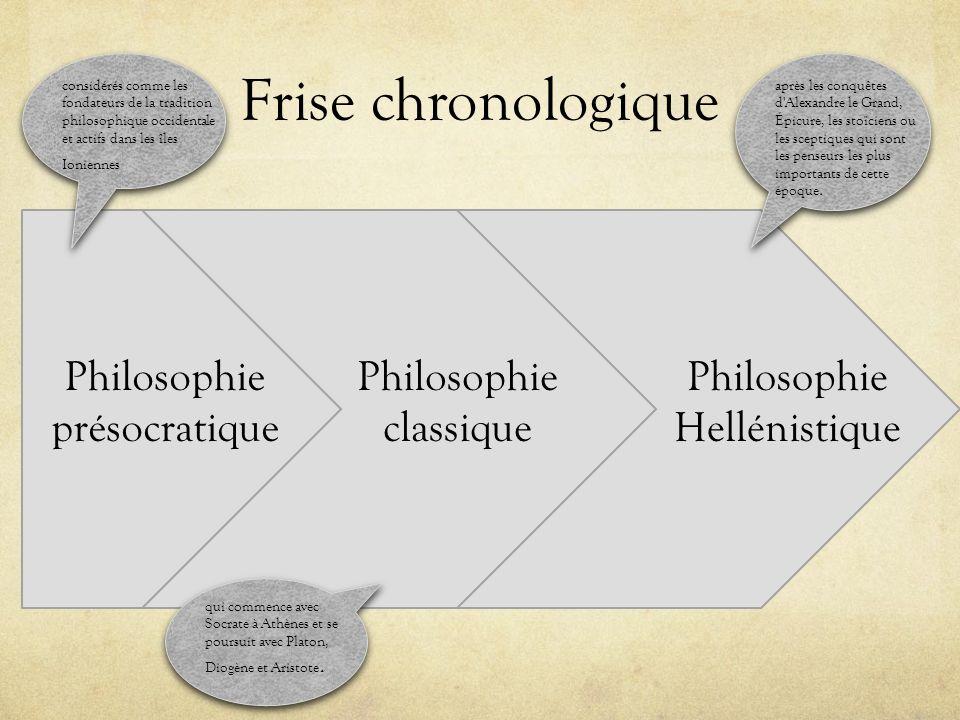 Frise chronologique Philosophie présocratique Philosophie classique Philosophie Hellénistique considérés comme les fondateurs de la tradition philosop