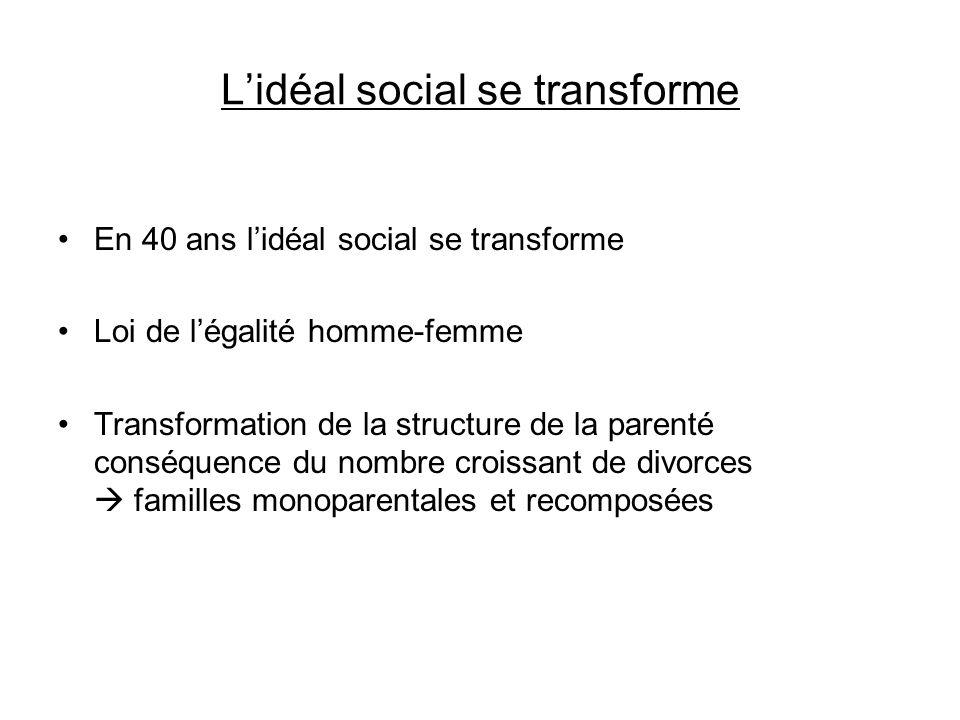 Lidéal social se transforme En 40 ans lidéal social se transforme Loi de légalité homme-femme Transformation de la structure de la parenté conséquence