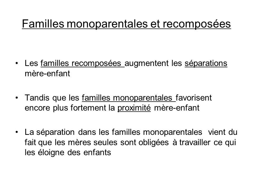 Familles monoparentales et recomposées Les familles recomposées augmentent les séparations mère-enfant Tandis que les familles monoparentales favorise