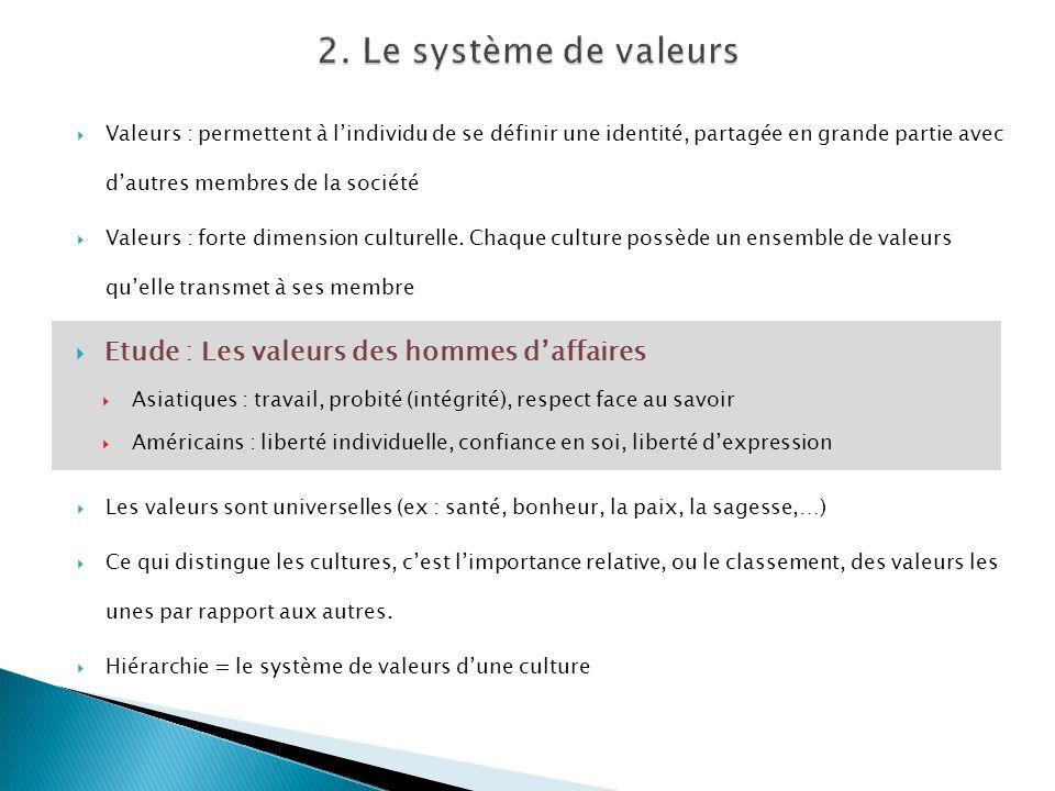 Valeurs : permettent à lindividu de se définir une identité, partagée en grande partie avec dautres membres de la société Valeurs : forte dimension culturelle.