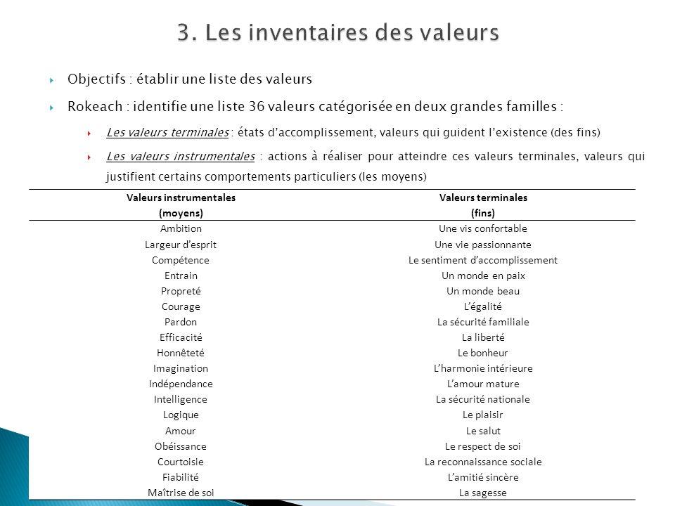 Objectifs : établir une liste des valeurs Rokeach : identifie une liste 36 valeurs catégorisée en deux grandes familles : Les valeurs terminales : éta
