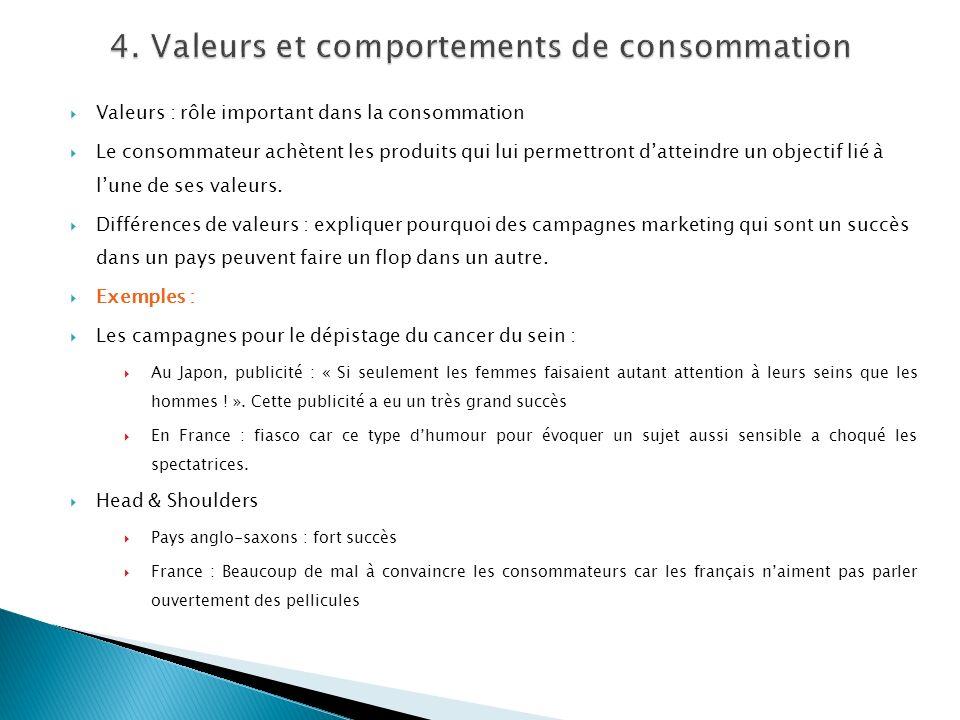 Valeurs : rôle important dans la consommation Le consommateur achètent les produits qui lui permettront datteindre un objectif lié à lune de ses valeu