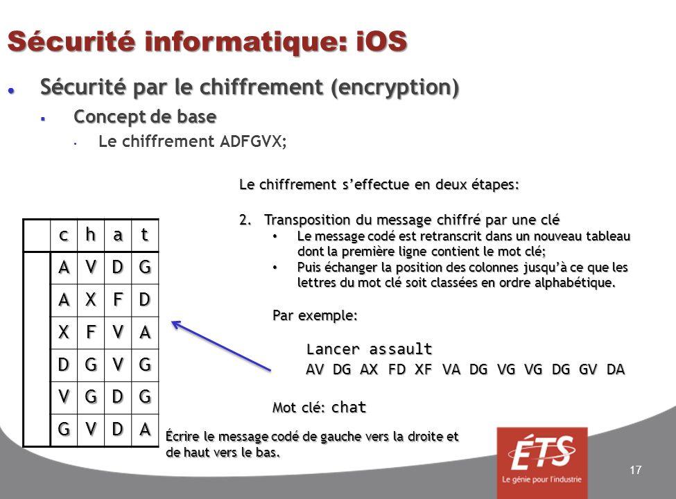 Sécurité informatique: iOS Sécurité par le chiffrement (encryption) Sécurité par le chiffrement (encryption) Concept de base Concept de base Le chiffrement ADFGVX; 17chatAVDG AXFD XFVA DGVG VGDG GVDA Le chiffrement seffectue en deux étapes: 2.Transposition du message chiffré par une clé Le message codé est retranscrit dans un nouveau tableau dont la première ligne contient le mot clé; Le message codé est retranscrit dans un nouveau tableau dont la première ligne contient le mot clé; Puis échanger la position des colonnes jusquà ce que les lettres du mot clé soit classées en ordre alphabétique.